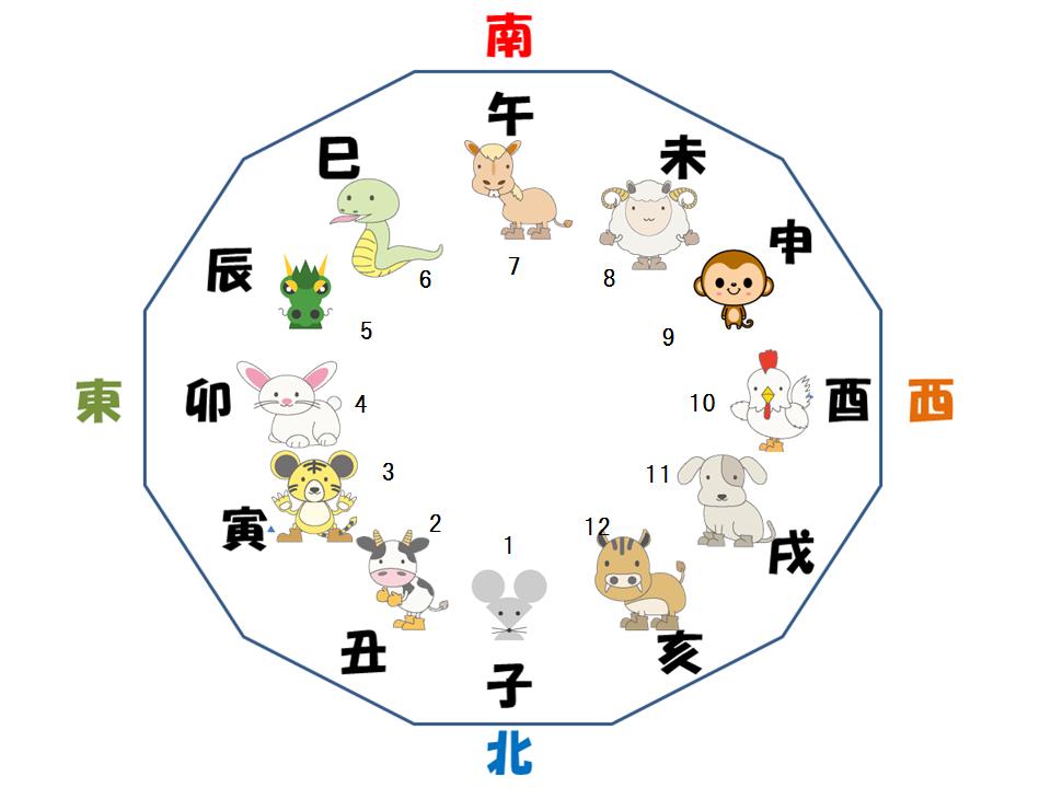 十二支 (じゅうにし) - Japanese-English Dictionary ...