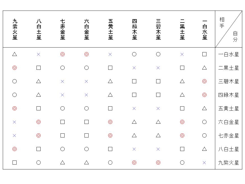 九星気学 相性